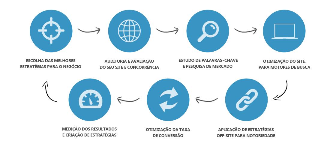 Aplicação de técnicas pela nossa Agência de SEO em Lisboa